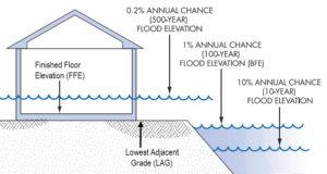 base flood elevation | elevation certificate
